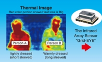 "Panasonic Starts to Deliver Thermal Sensing Solutions Using the Infrared Array Sensor ""Grid-EYE"""